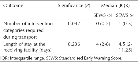 Table 3: Associations between the Standardised Early Warning Score calculated from the first set of vital signs taken at the sending facility and ordinal outcomes