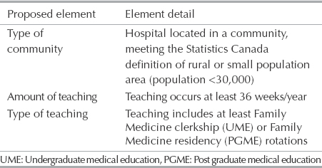 Table 1: Proposed definition of a rural teaching hospital